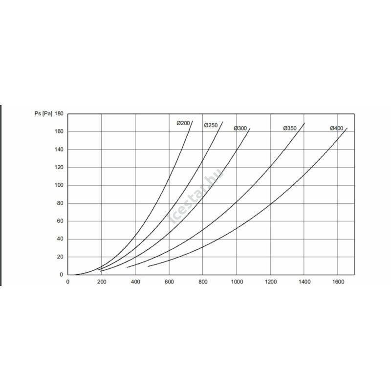 ATC BLR-GD 400 Alumínium fix kültéri kör alakú esővédőrács gyorsválasztó