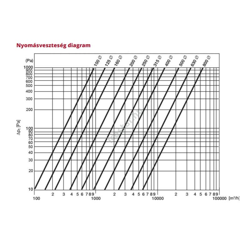ATC DKD 315  tetősapka nyomásveszetség diagramja
